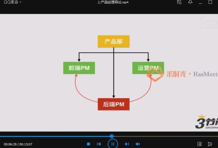 三节课-《商业产品经理的实战修炼》视频课程百度云网盘下载资源(完整版)[MP4/压缩包/1.14GB]-米时光
