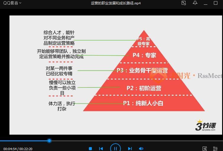 三节课-《互联网运营P1+P2+P3》课程合集百度云网盘下载资源(完整版)[MP4/PDF/压缩包/4.37GB]-米时光
