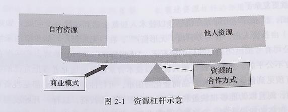 资源杠杆的作用方式-米时光